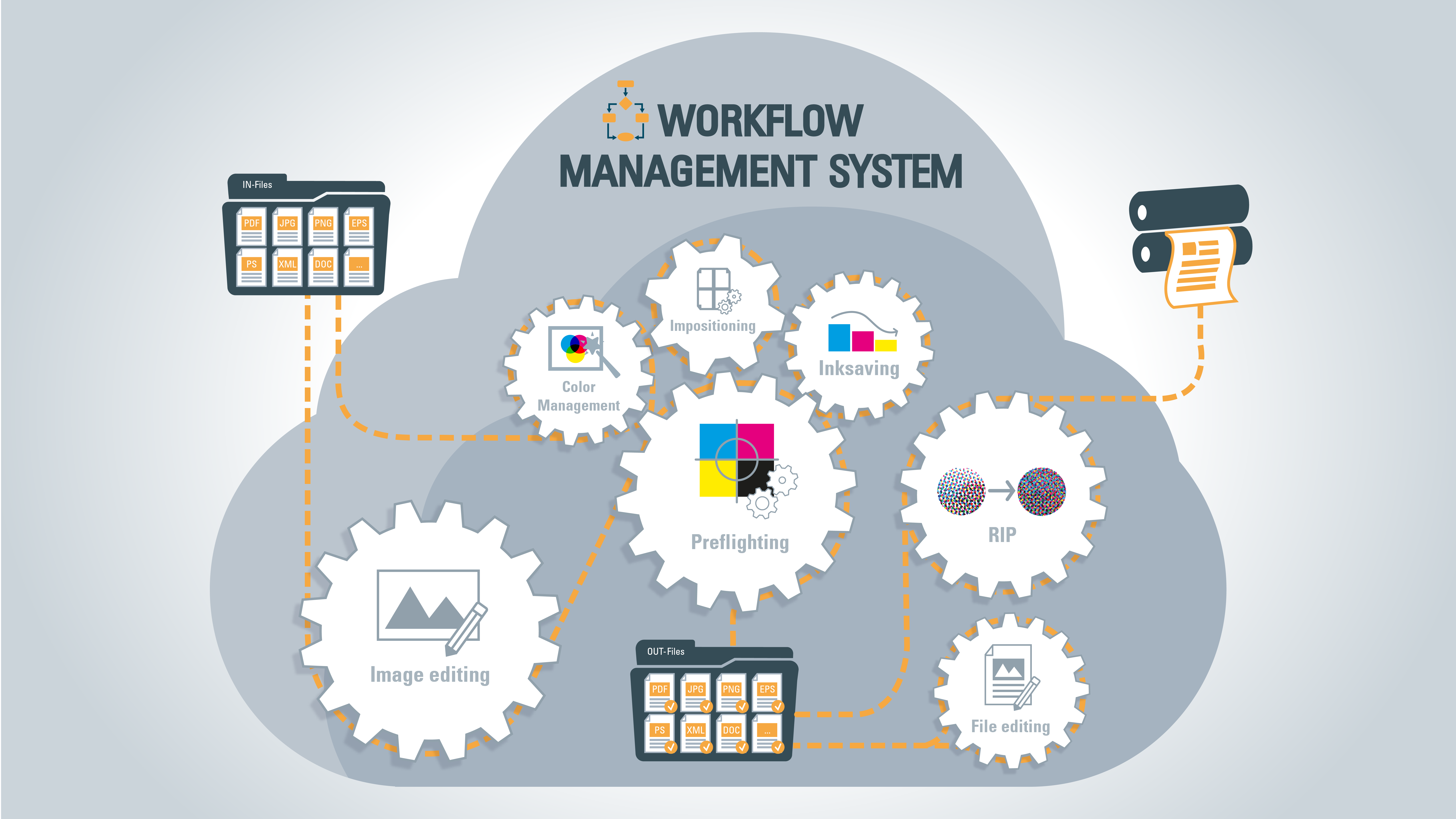 More productivity and effectiveness with Workflow Management Systems