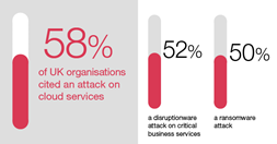 58% of UK Organisation cited an attach on cloud services