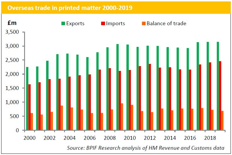UK exhibits continued export growth for printed matter in 2019, just!