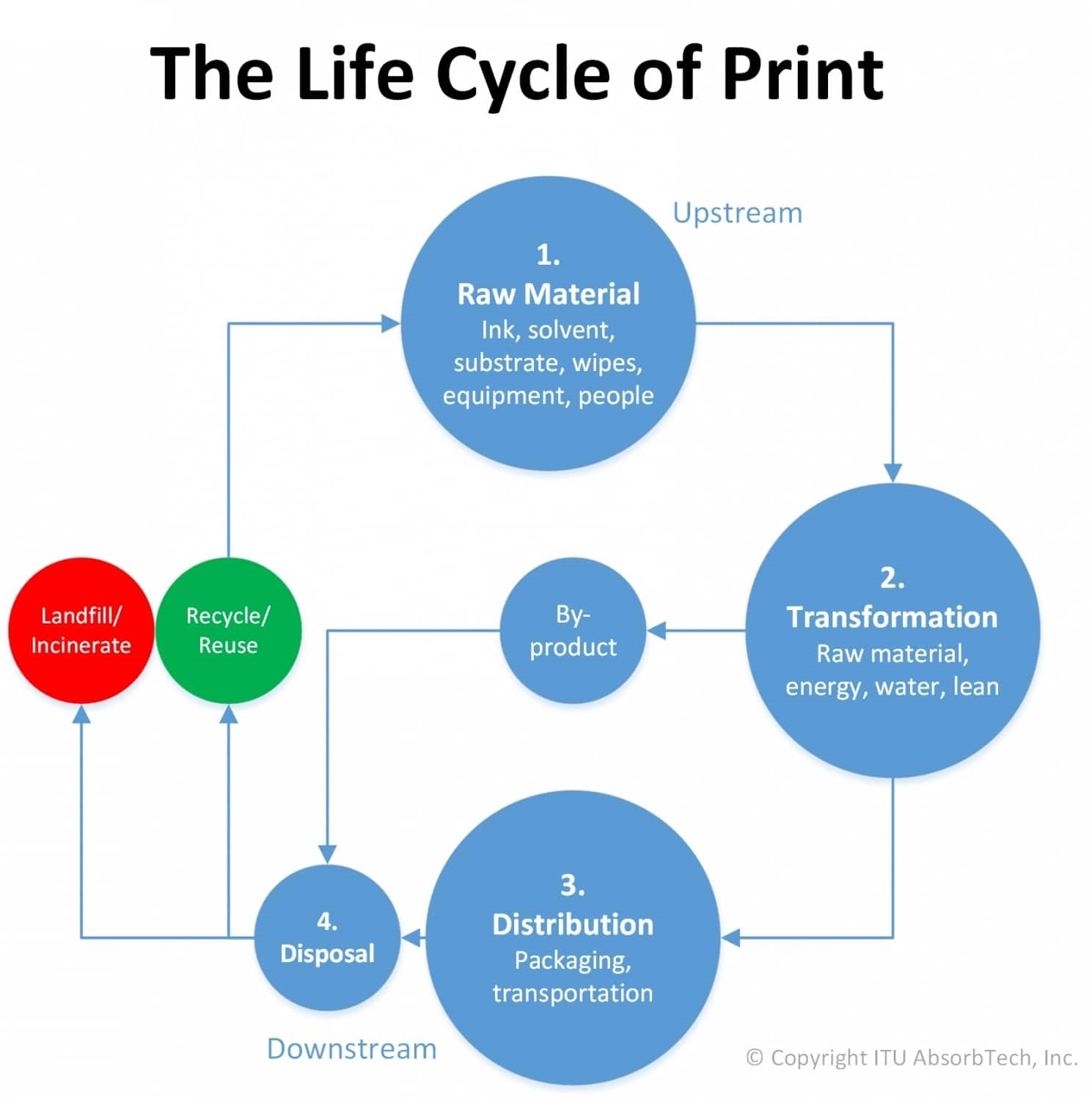 Demand for sustainable print technologies creates new business opportunities