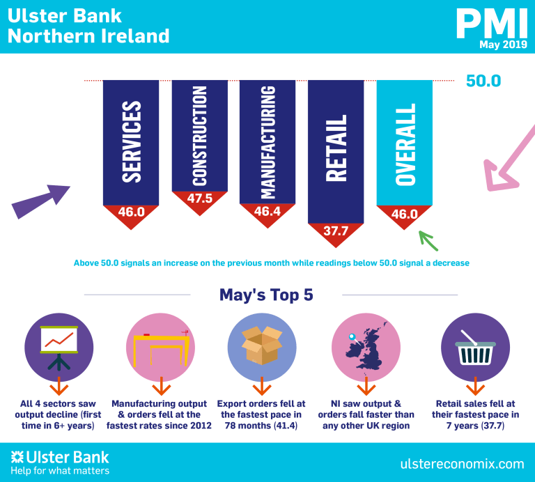 Northern Ireland PMI - third successive fall in activity
