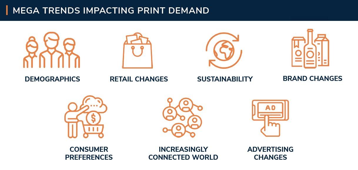 Future of print in a post-Covid world