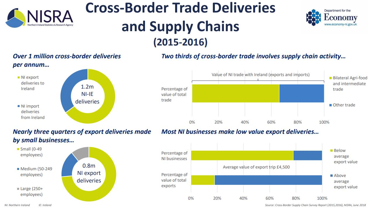 Northern Ireland cross-border supply chain report
