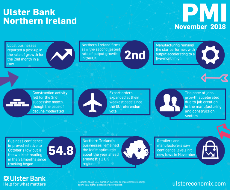 Northern Ireland private sector experiences faster rise in activity, but new order growth remains modest