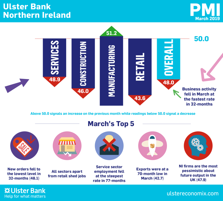 Northern Ireland PMI – activity declines for first time since July 2016