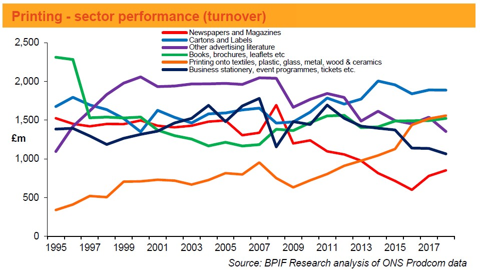 UK Printing - Sector Performance 1995-2018