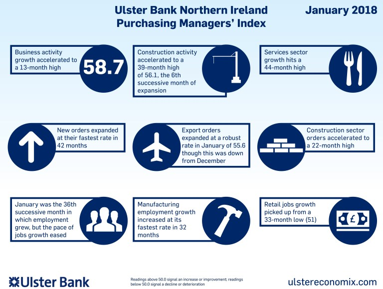 Northern Ireland PMI - sharp rise in private sector activity at the start of 2018